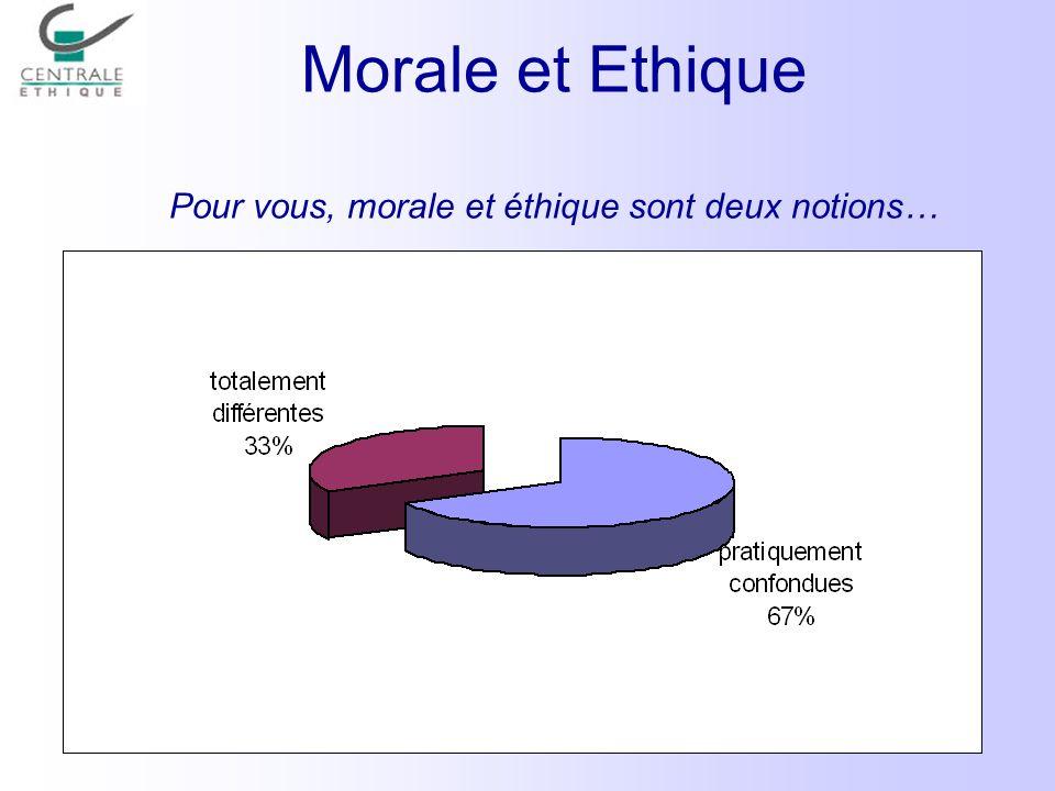 Morale et Ethique Pour vous, morale et éthique sont deux notions…