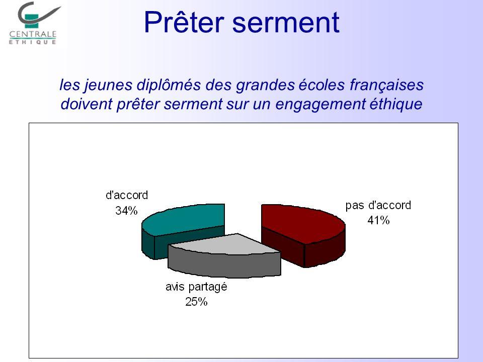 Prêter serment les jeunes diplômés des grandes écoles françaises doivent prêter serment sur un engagement éthique
