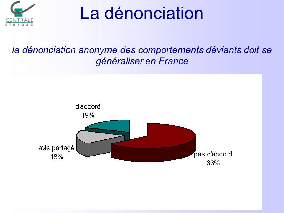 La dénonciation la dénonciation anonyme des comportements déviants doit se généraliser en France