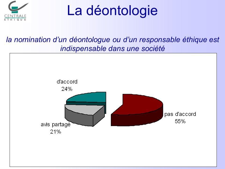La déontologie la nomination dun déontologue ou dun responsable éthique est indispensable dans une société