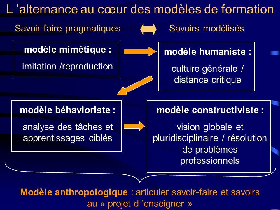 L alternance au cœur des modèles de formation modèle mimétique : imitation /reproduction modèle béhavioriste : analyse des tâches et apprentissages ci