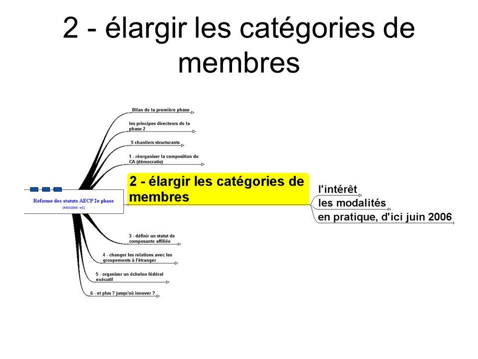 2 - élargir les catégories de membres