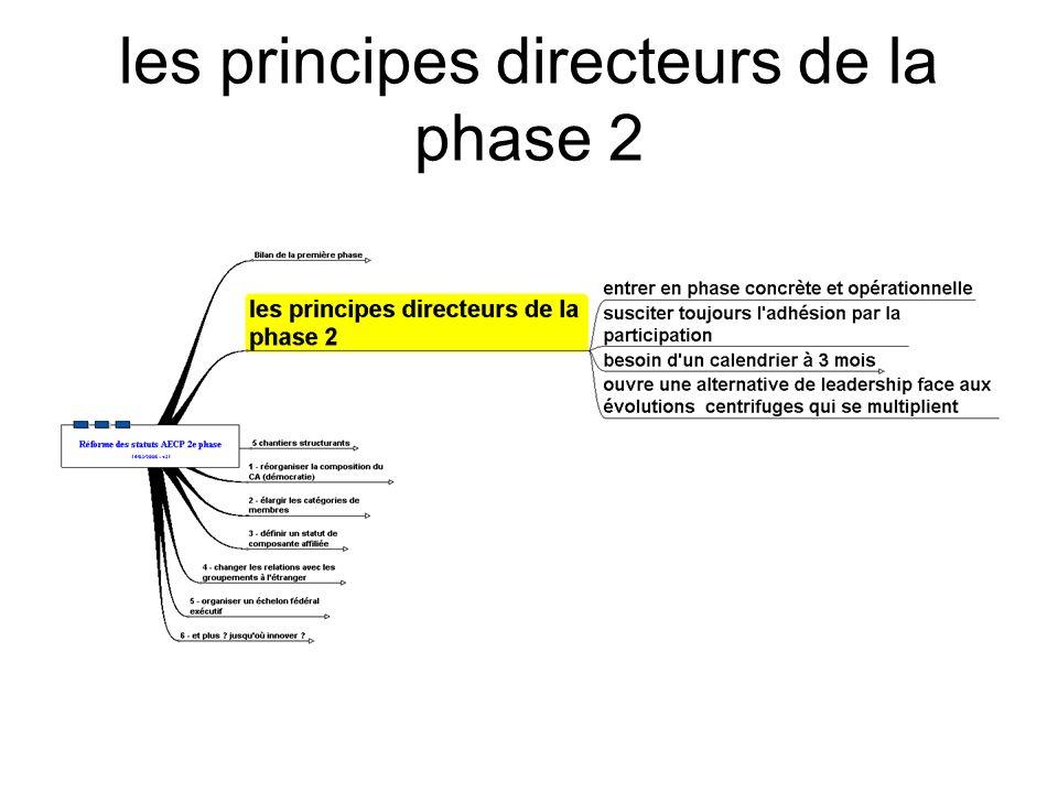 les principes directeurs de la phase 2