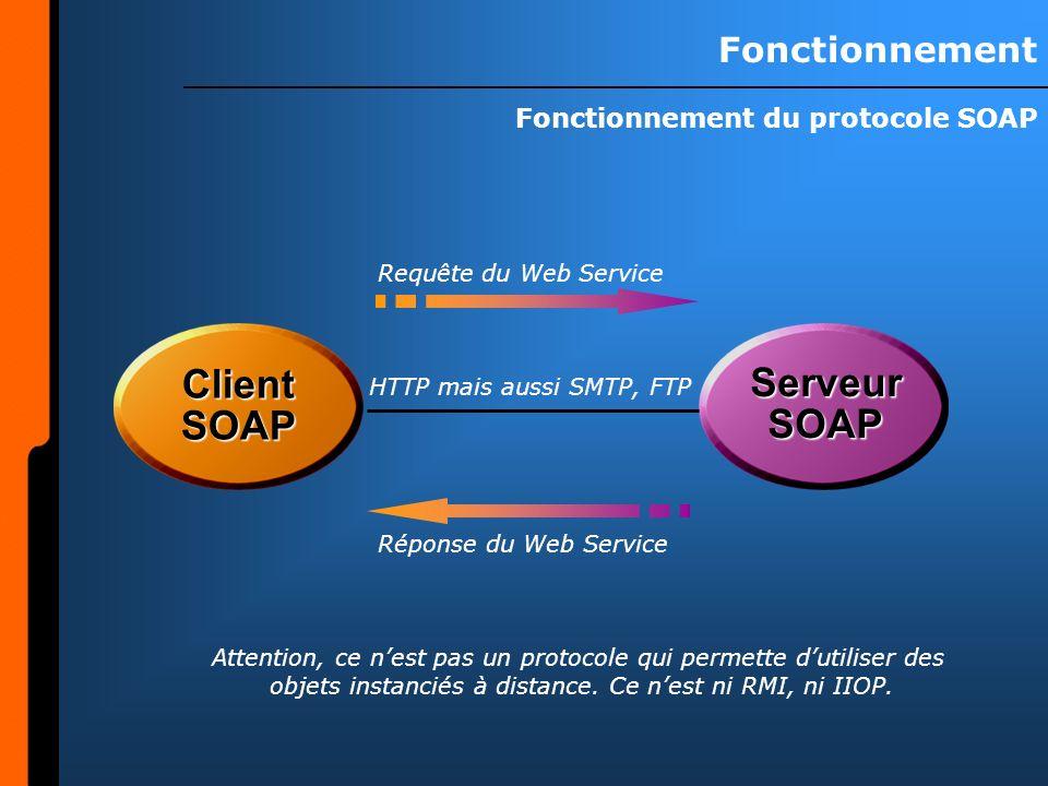 Fonctionnement Fonctionnement du protocole SOAP ClientSOAP ServeurSOAP Requête du Web Service Réponse du Web Service HTTP mais aussi SMTP, FTP Attention, ce nest pas un protocole qui permette dutiliser des objets instanciés à distance.