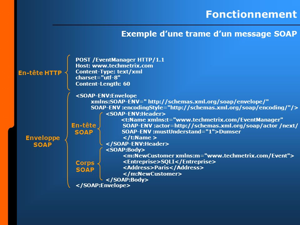Fonctionnement Exemple dune trame dun message SOAP POST /EventManager HTTP/1.1 Host: www.techmetrix.com Content-Type: text/xml charset=