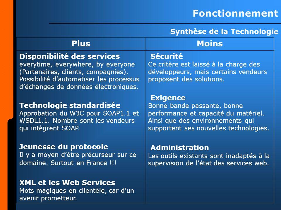 Fonctionnement Synthèse de la Technologie PlusMoins Disponibilité des services everytime, everywhere, by everyone (Partenaires, clients, compagnies).