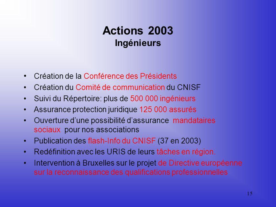 14 Actions 2003 Métier dingénieur Promotion du métier dingénieur dans les collèges (plus de 20 000 élèves touchés en 2003) Colloque sur la formation a