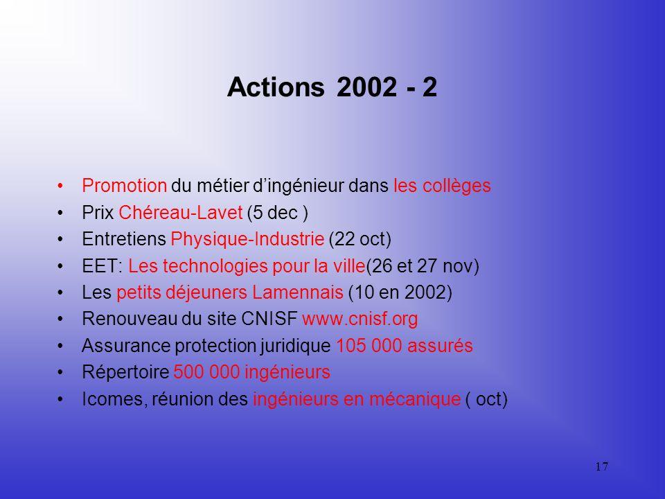 16 Actions 2002 - 1 Participation aux discussions sur le grade de Master Intervention à Bruxelles et Strasbourg sur le projet de Directive européenne