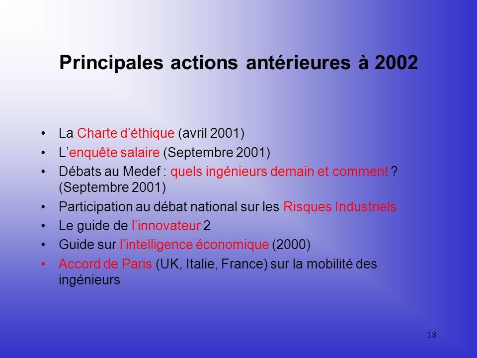 17 Actions 2002 - 2 Promotion du métier dingénieur dans les collèges Prix Chéreau-Lavet (5 dec ) Entretiens Physique-Industrie (22 oct) EET: Les techn