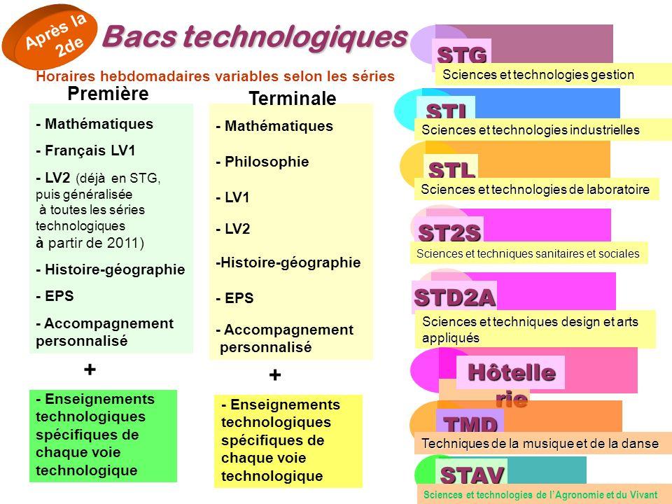 Bacs technologiques - Mathématiques - Français LV1 - LV2 (déjà en STG, puis généralisée à toutes les séries technologiques à partir de 2011) - Histoir