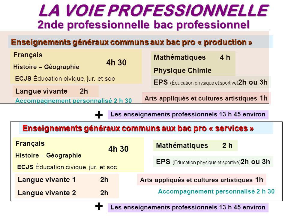 Enseignements généraux communs aux bac pro « production » Français Histoire – Géographie ECJS Éducation civique, jur. et soc Mathématiques 4 h Physiqu