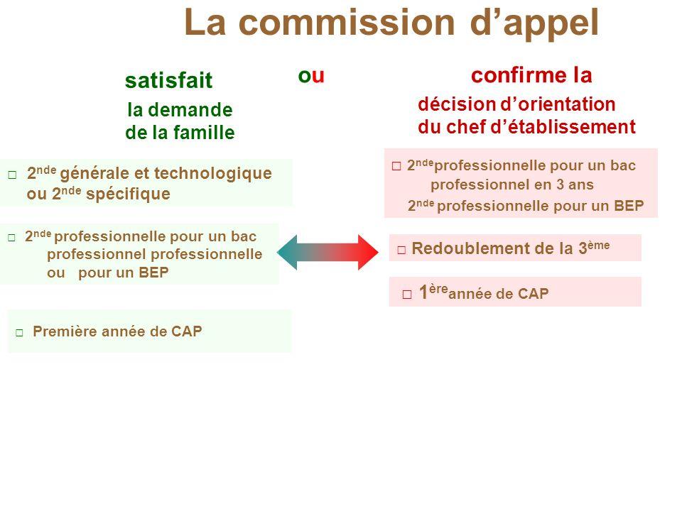2 nde générale et technologique ou 2 nde spécifique 1 ère année de CAP Redoublement de la 3 ème Première année de CAP La commission dappel la demande