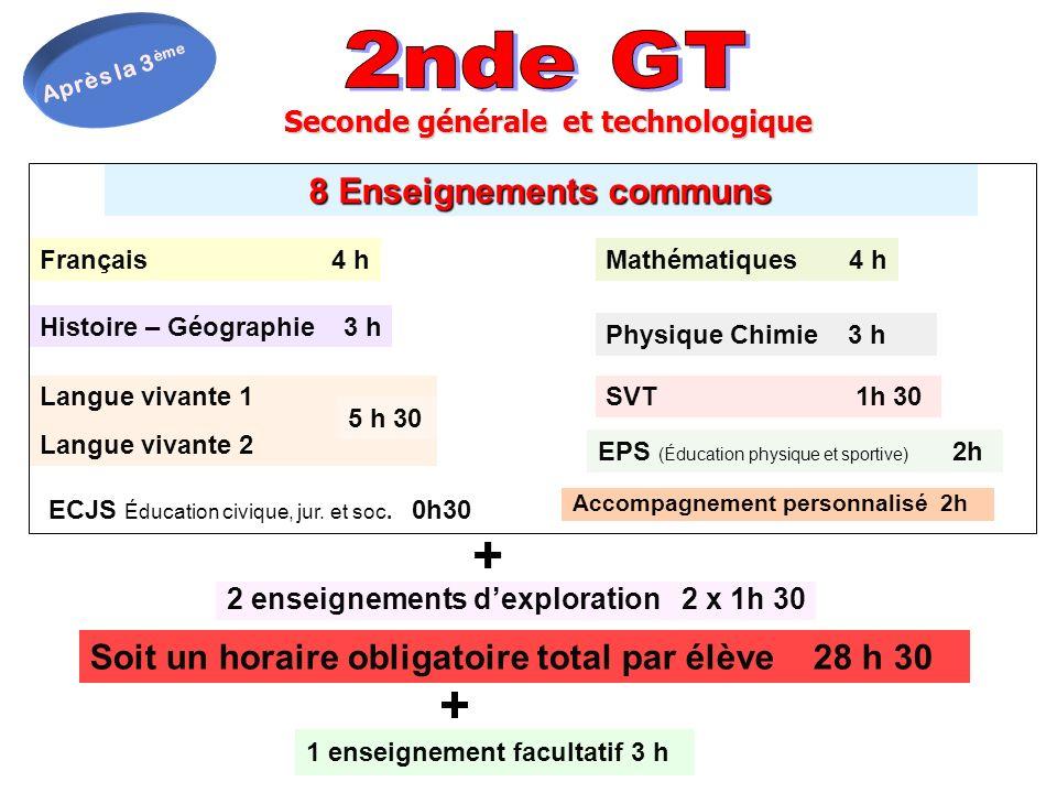Seconde générale et technologique 8 Enseignements communs Français 4 hMathématiques 4 h Physique Chimie 3 h Histoire – Géographie 3 h EPS (Éducation p