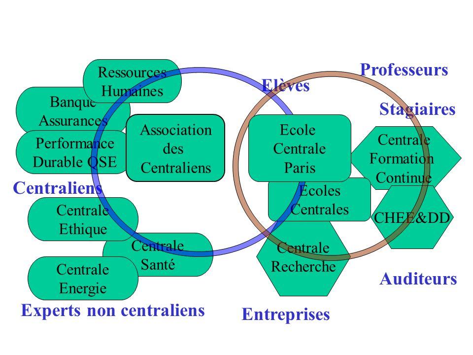 Le Développement Durable Carrefour Centralien 2005