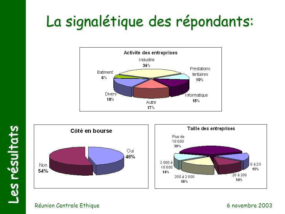 6 novembre 2003 Réunion Centrale Ethique Les résultats La signalétique des répondants: