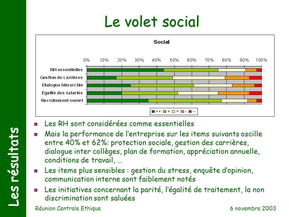 6 novembre 2003 Réunion Centrale Ethique Les résultats Le volet social n Les RH sont considérées comme essentielles n Mais la performance de lentrepri