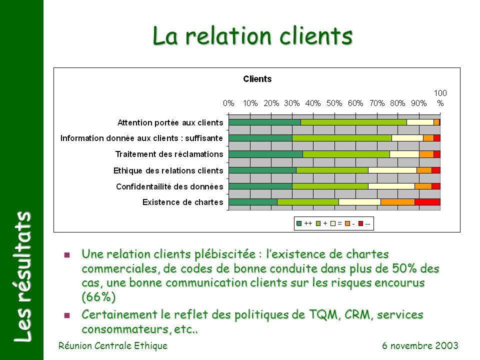 6 novembre 2003 Réunion Centrale Ethique Les résultats La relation clients n Une relation clients plébiscitée : lexistence de chartes commerciales, de
