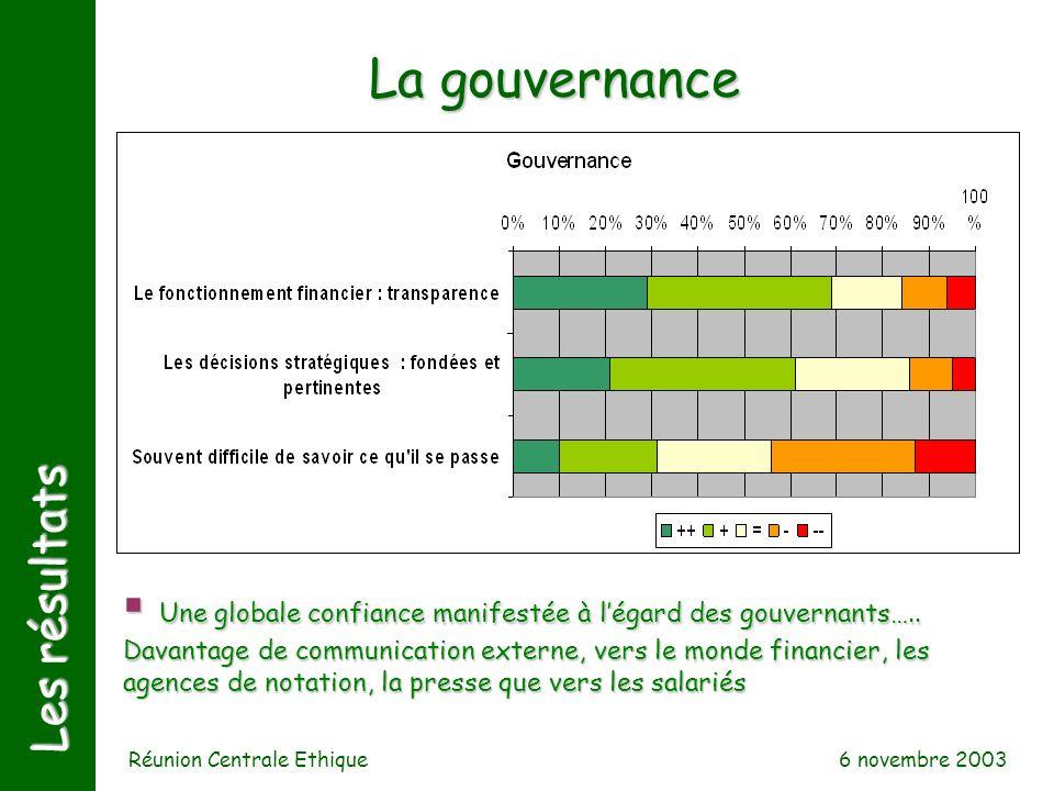 6 novembre 2003 Réunion Centrale Ethique Les résultats La gouvernance Une globale confiance manifestée à légard des gouvernants….. Davantage de commun