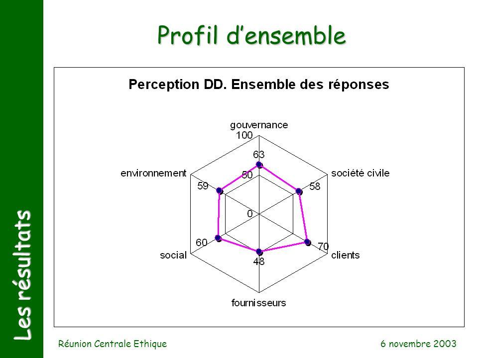 6 novembre 2003 Réunion Centrale Ethique Les résultats Profil densemble