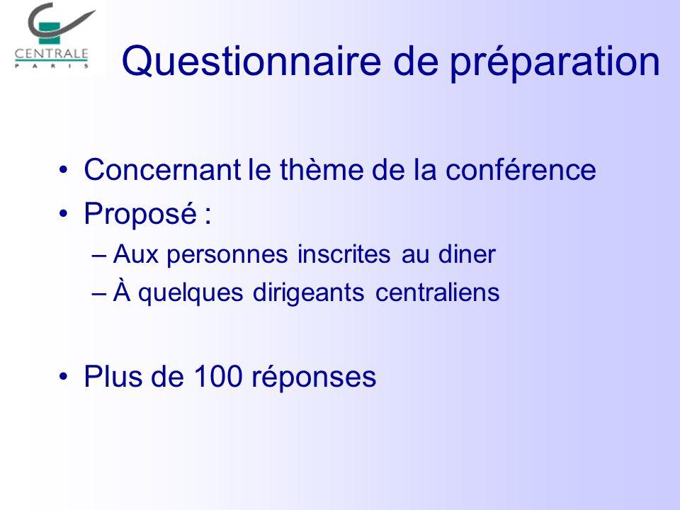 Questionnaire de préparation Concernant le thème de la conférence Proposé : –Aux personnes inscrites au diner –À quelques dirigeants centraliens Plus de 100 réponses