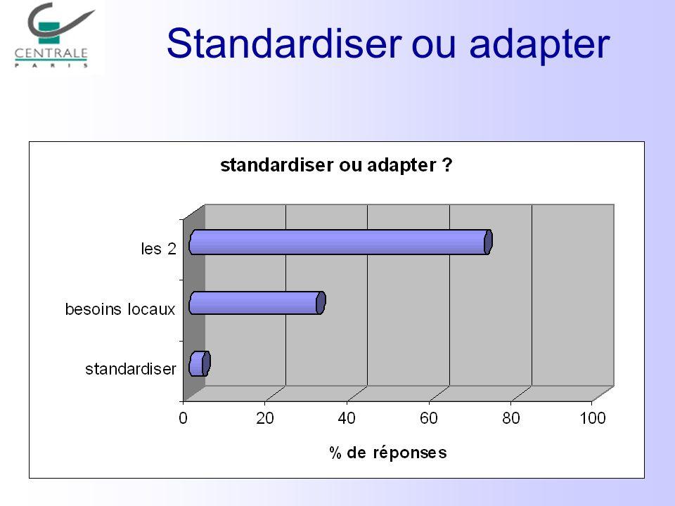 Standardiser ou adapter