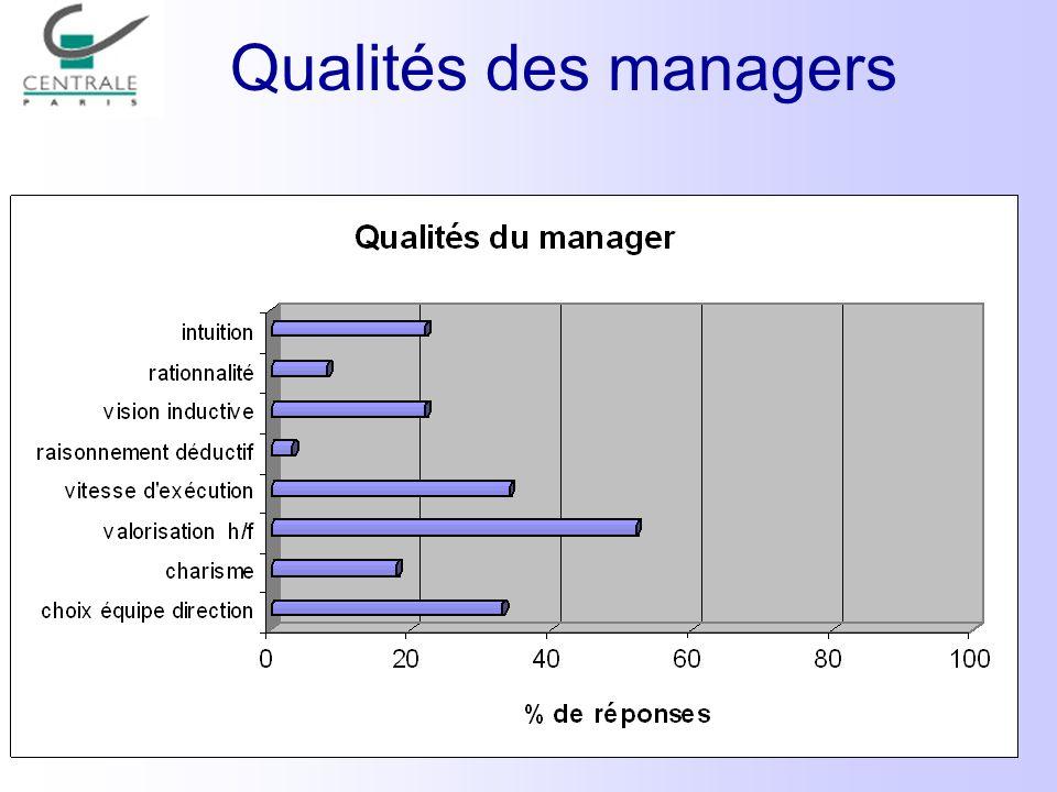 Qualités des managers