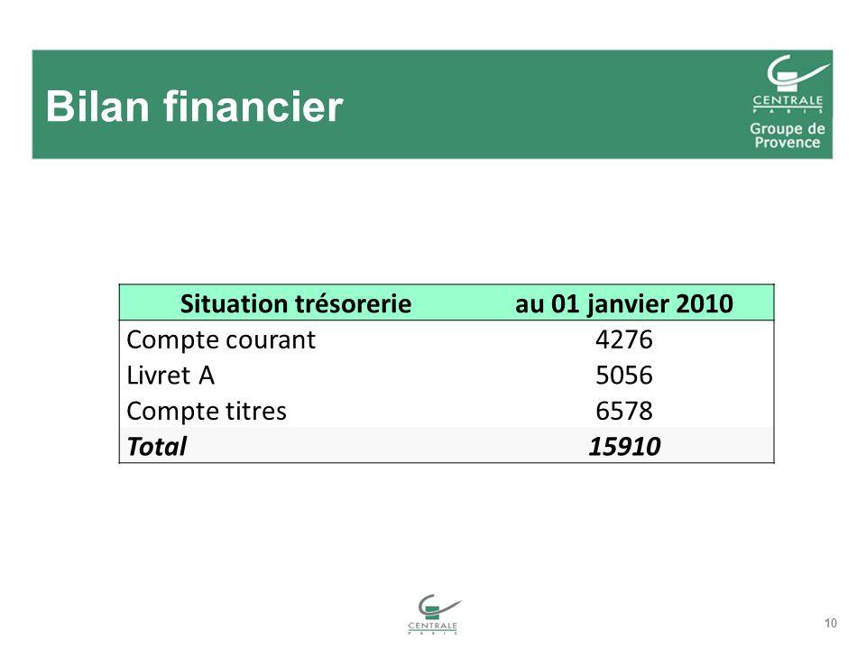 10 Bilan financier Situation trésorerieau 01 janvier 2010 Compte courant4276 Livret A5056 Compte titres6578 Total15910
