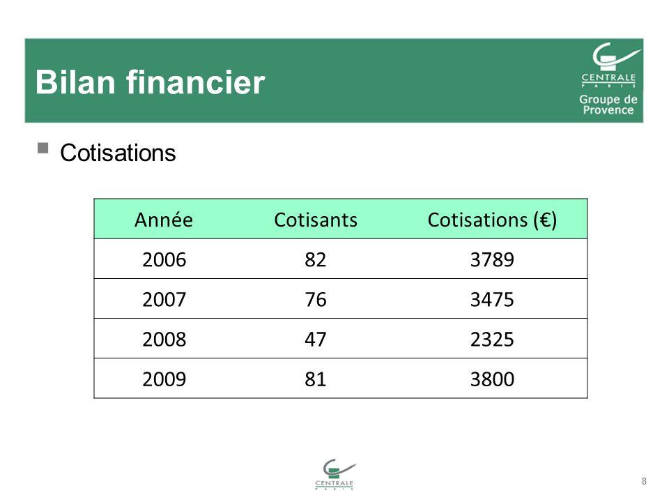 8 Bilan financier Cotisations AnnéeCotisantsCotisations () 2006823789 2007763475 2008472325 2009813800