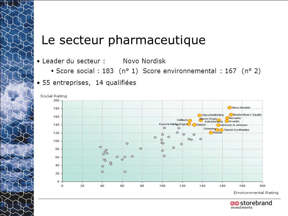 Le secteur pharmaceutique Leader du secteur : Novo Nordisk Score social : 183 (n° 1) Score environnemental : 167 (n° 2) 55 entreprises, 14 qualifiées