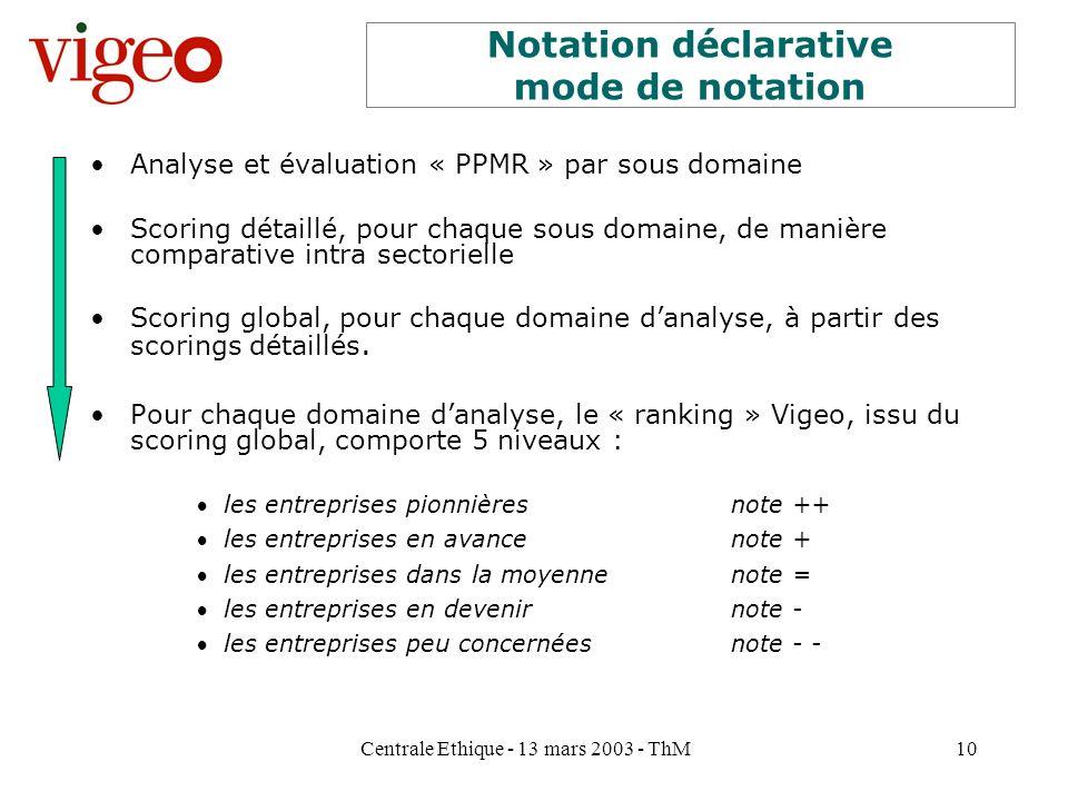 Centrale Ethique - 13 mars 2003 - ThM10 Notation déclarative mode de notation Analyse et évaluation « PPMR » par sous domaine Scoring détaillé, pour c