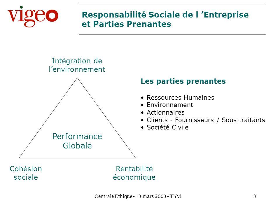 Centrale Ethique - 13 mars 2003 - ThM3 Rentabilité économique Cohésion sociale Intégration de lenvironnement Les parties prenantes Ressources Humaines