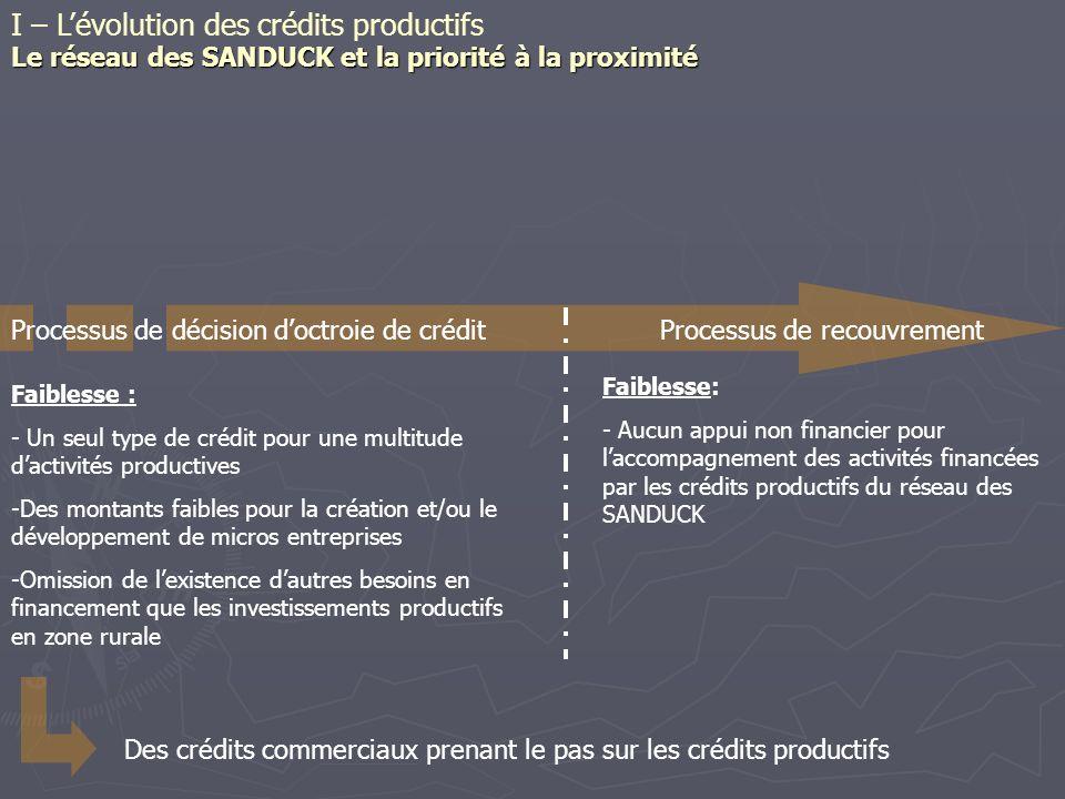 Faiblesse: - Aucun appui non financier pour laccompagnement des activités financées par les crédits productifs du réseau des SANDUCK Processus de déci