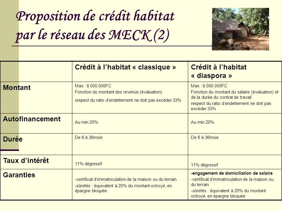 Proposition de crédit habitat par le réseau des MECK (2) Crédit à lhabitat « classique »Crédit à lhabitat « diaspora » Montant Max : 8.000.000FC Fonct