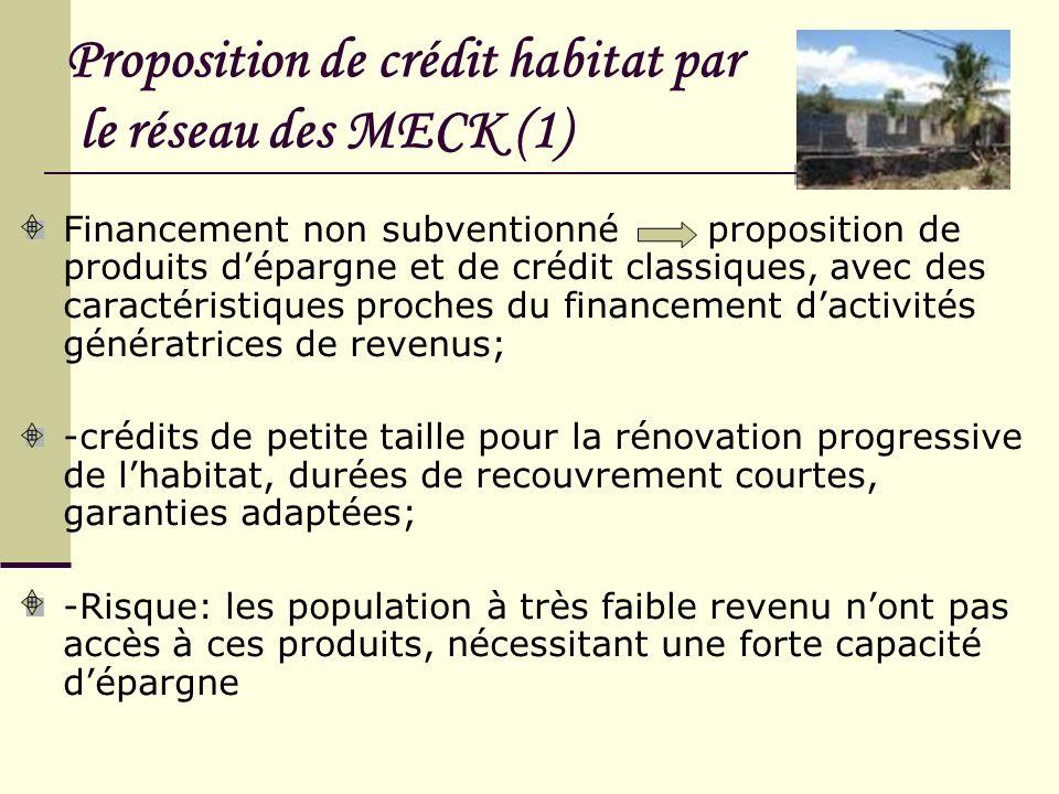 Proposition de crédit habitat par le réseau des MECK (1) Financement non subventionné proposition de produits dépargne et de crédit classiques, avec d