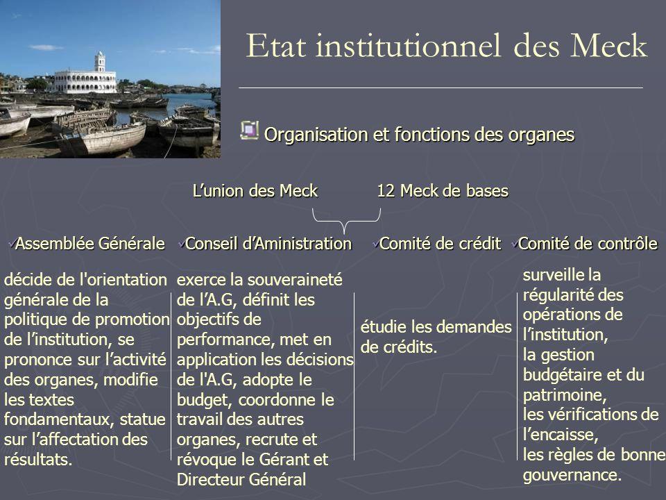 Comité de crédit Comité de crédit Etat institutionnel des Meck Organisation et fonctions des organes Assemblée Générale Assemblée Générale Lunion des