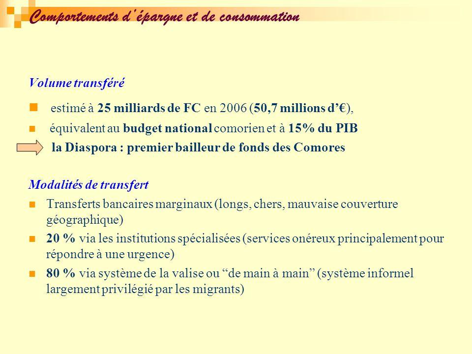 Comportements dépargne et de consommation Volume transféré estimé à 25 milliards de FC en 2006 (50,7 millions d), équivalent au budget national comori