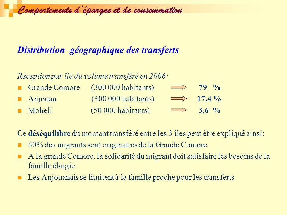 Distribution géographique des transferts Réception par île du volume transféré en 2006: Grande Comore (300 000 habitants) 79 % Anjouan (300 000 habita