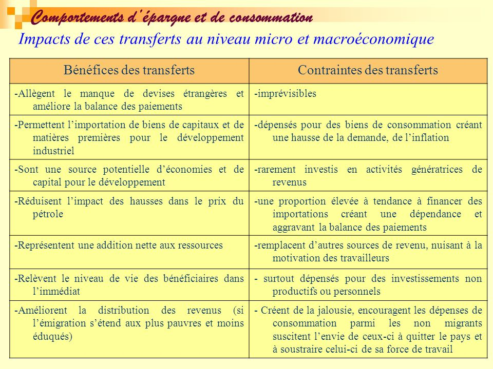 Impacts de ces transferts au niveau micro et macroéconomique Bénéfices des transfertsContraintes des transferts -Allègent le manque de devises étrangè