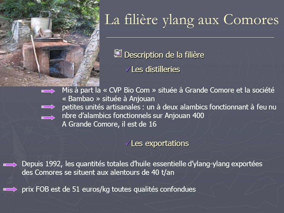 1 plant dylang-ylang est de 200 FC distillateur achète 1 kg de fleurs à 200 FC - 50 à 75 FC/cueilleur - 125 à 150 FC pr propriétaire Le prix de vente au kg dune huile essentielle du distillateur au collecteur ou à lexportateur dépend de la qualité de lhuile considérée.
