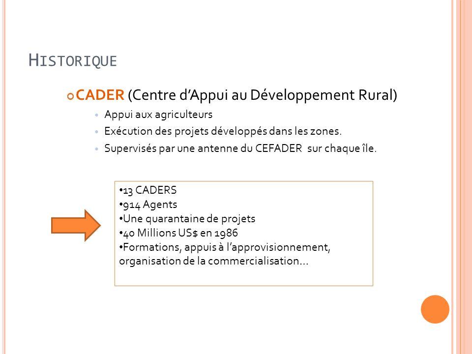 H ISTORIQUE CADER (Centre dAppui au Développement Rural) Appui aux agriculteurs Exécution des projets développés dans les zones. Supervisés par une an