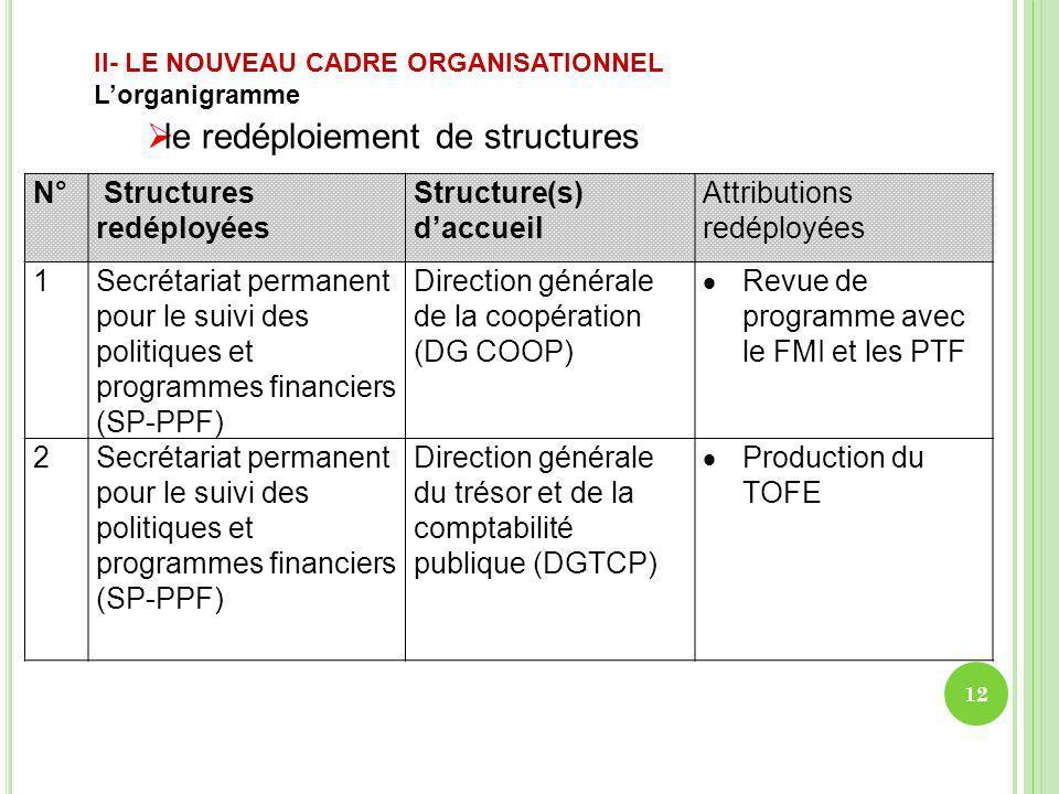 N° Structures redéployées Structure(s) daccueil Attributions redéployées 1Secrétariat permanent pour le suivi des politiques et programmes financiers