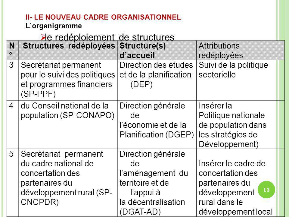 N°N° Structures redéployéesStructure(s) daccueil Attributions redéployées 3Secrétariat permanent pour le suivi des politiques et programmes financiers