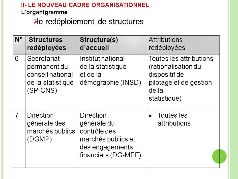 N° Structures redéployées Structure(s) daccueil Attributions redéployées 6Secrétariat permanent du conseil national de la statistique (SP-CNS) Institu