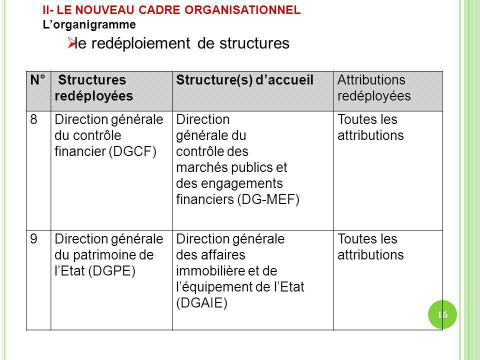 N° Structures redéployées Structure(s) daccueilAttributions redéployées 8Direction générale du contrôle financier (DGCF) Direction générale du contrôl