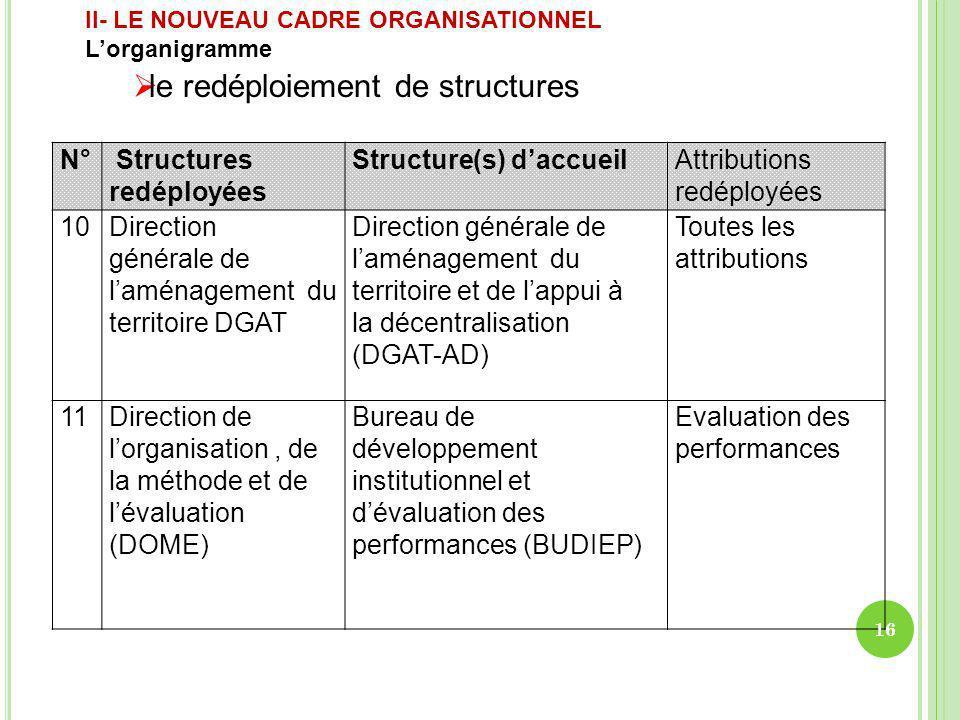 N° Structures redéployées Structure(s) daccueilAttributions redéployées 10Direction générale de laménagement du territoire DGAT Direction générale de