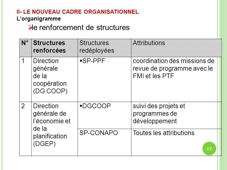 N°Structures renforcées Structures redéployées Attributions 1Direction générale de la coopération (DG COOP) SP-PPFcoordination des missions de revue d
