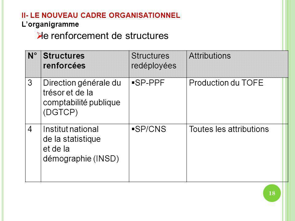 N°Structures renforcées Structures redéployées Attributions 3Direction générale du trésor et de la comptabilité publique (DGTCP) SP-PPFProduction du T