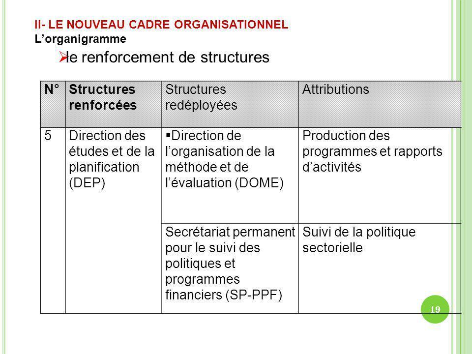 N°Structures renforcées Structures redéployées Attributions 5Direction des études et de la planification (DEP) Direction de lorganisation de la méthod