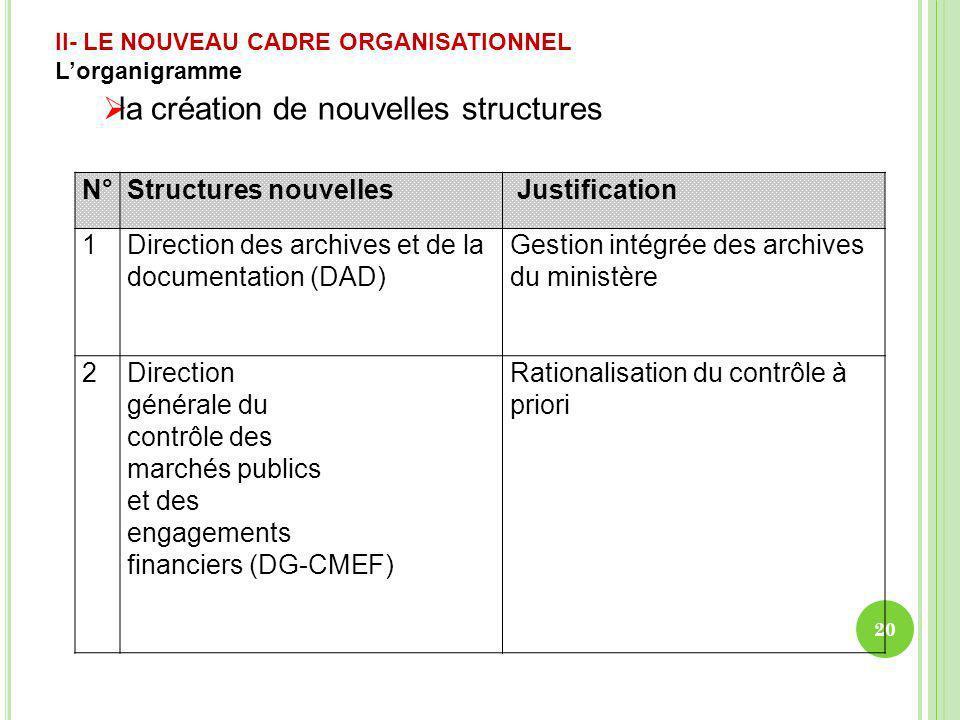 II- LE NOUVEAU CADRE ORGANISATIONNEL Lorganigramme la création de nouvelles structures N°Structures nouvelles Justification 1Direction des archives et