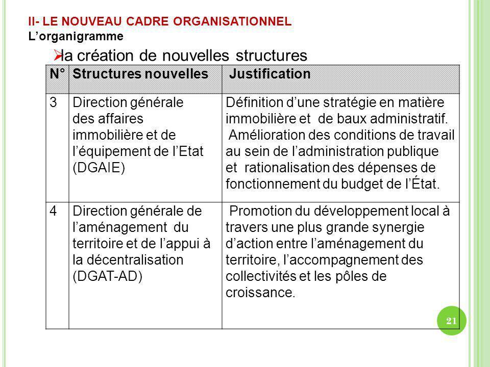 II- LE NOUVEAU CADRE ORGANISATIONNEL Lorganigramme la création de nouvelles structures N°Structures nouvelles Justification 3Direction générale des af